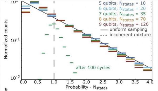 一文告诉你,谷歌是否真的实现了「量子至上」