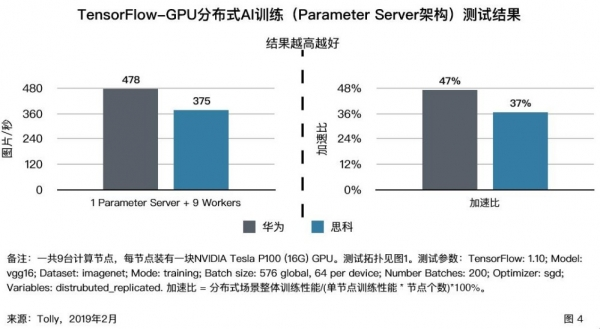 定义AI时代数据中心网络 华为CloudEngine的速度与高度