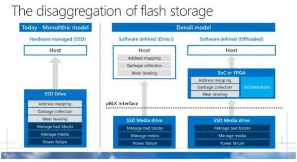 微软为OCP计算项目推出云SSD存储新规范