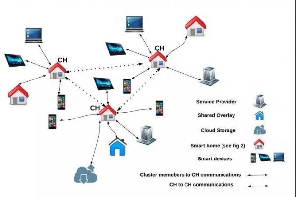 【特邀】高级工程技术专家谈区块链与物联网的结合