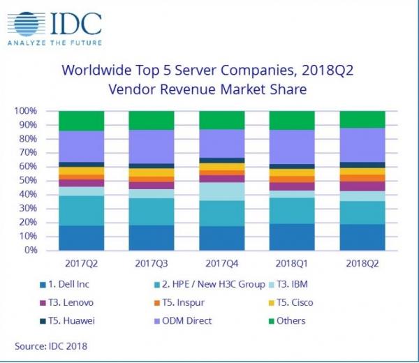 IDC:2018年第二季度全球服务器市场收入225亿美元创新高