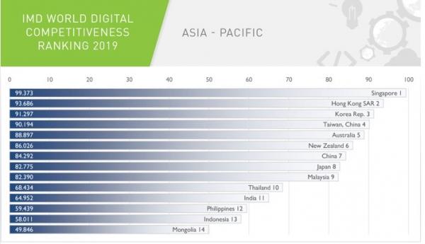 瑞士洛桑国际管理学院(IMD)世界数字竞争力排名公布