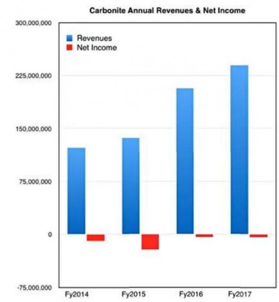 戴尔科技出售旗下Mozy子公司,收得1.458亿美元