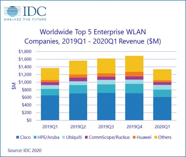 IDC:2020年第一季度全球企业WLAN市场呈温和下降态势