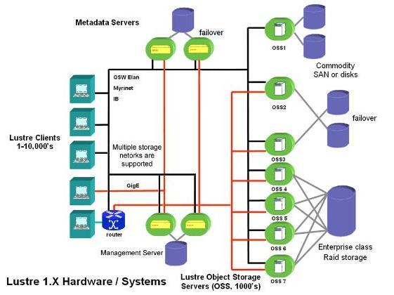 DDN接手英特尔Lustre文件系统业务