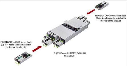 服务器市场一周回顾:可组合技术、高密度机架、NVMe入侵