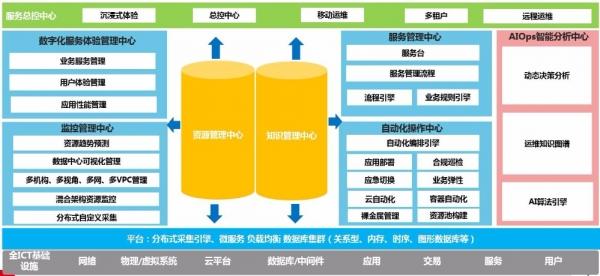 中国海油建设IT生产监控中心,为数字化转型赋能