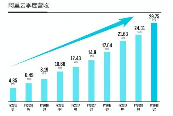 阿里Q2财报:阿里云季度营收达30亿,领先优势持续扩大