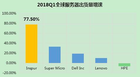 IDC:2018 Q1全球服务器增长38.6%,DELL、HPE和浪潮分列前