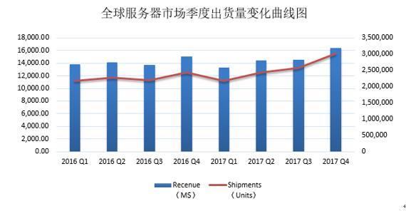 Gartner:服务器新格局,浪潮蝉联全球前三,中国第一