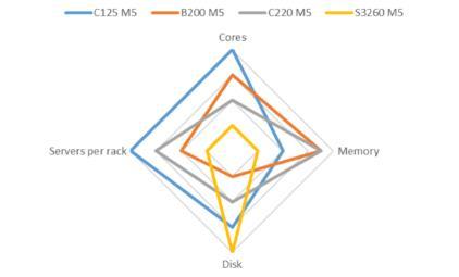 思科首次在UCS服务器中采用AMD Epyc