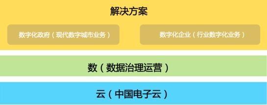 中国系统中标智慧黄石建设运营项目,助推城市运营发展一体化新模式