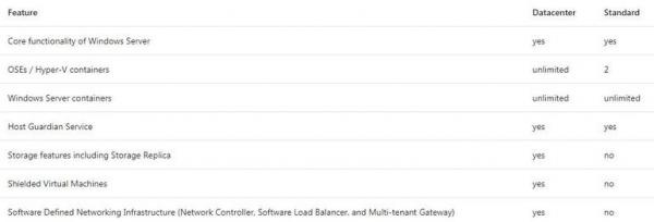 微软的Windows Server 1709:缺少了什么