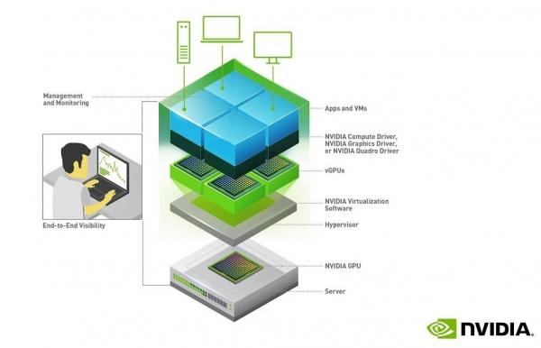 三大功能更新亮点 NVIDIA新版vGPU加速企业远程办公