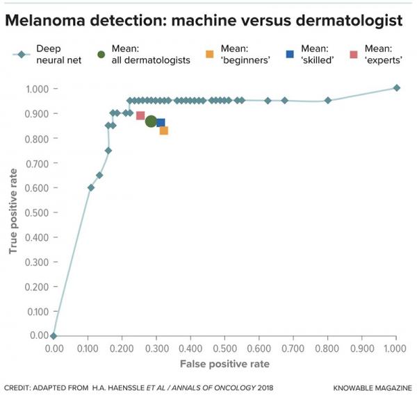AI的图像诊断准确率超过人类医生
