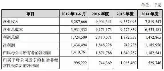 500亿天价交易全过程,周鸿�t控制63.7%股份