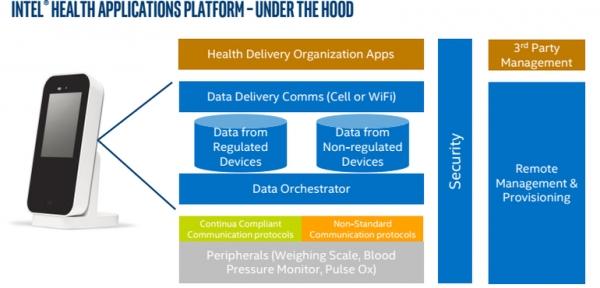 英特尔公司全新医疗物联网平台:无需消费级设备即可提供远程医疗服务