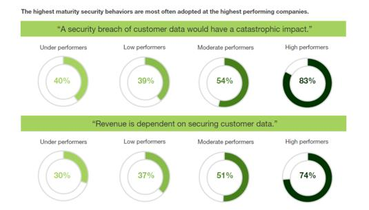 数字化成熟:赢得客户信任,方能取得成功