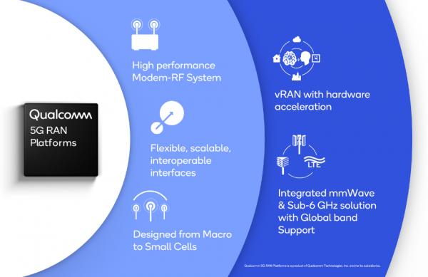 高通推出全新5G网络基础设施平台,助力蜂窝生态系统向vRAN和互操作网络转型