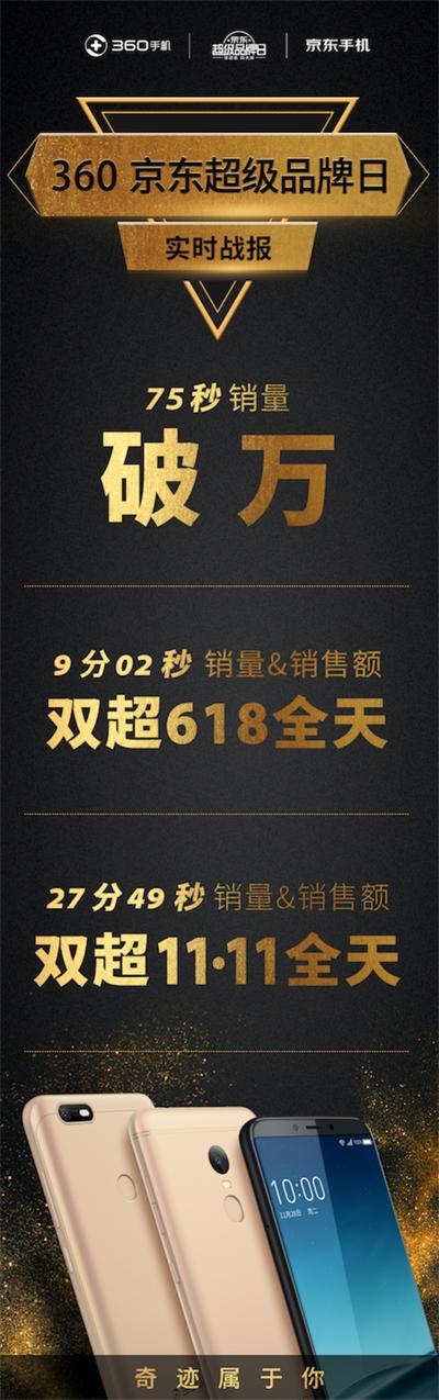360手机京东超品日 75秒销量破万