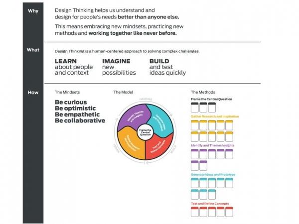 福特运用设计思维驱动业务敏捷性更上一层楼