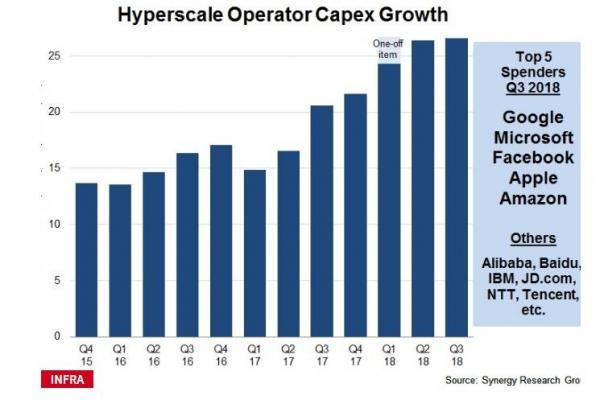 Synergy报告:超大规模数据中心公司支出达新高