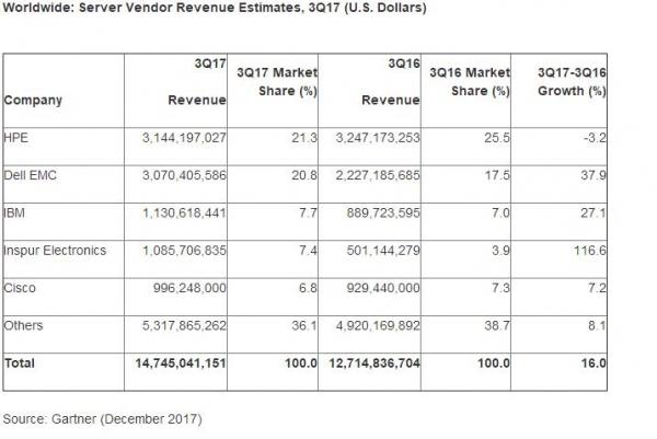 Gartner:2017第三季度全球服务器收入增长16% 出货量增长5.1%