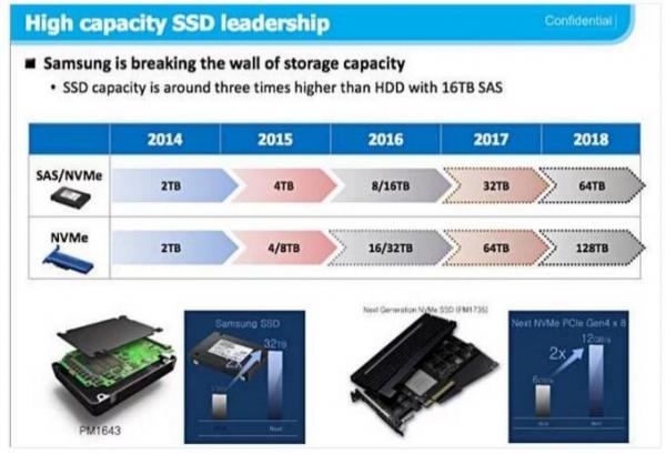 三星30TB SSD怪兽问世 采用3D NAND技术