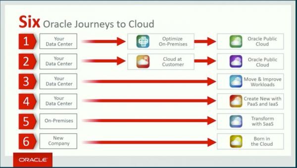 OpenWorld:Oracle发力云基础设施市场