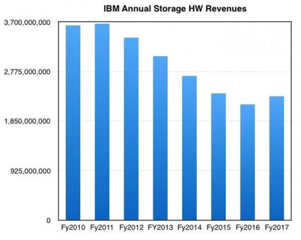 蓝色巨人增重:罗睿兰猛下补剂,IBM存储业务表现不错