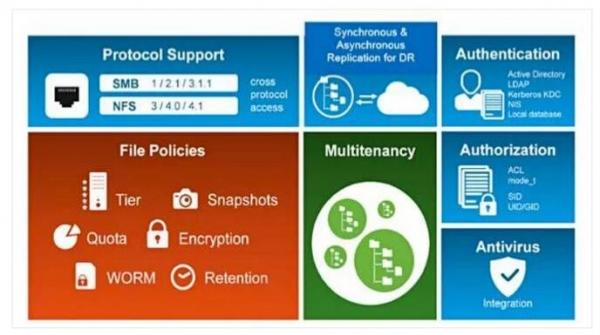 IBM存储大举强化文件存储软件和NVMeoF支持