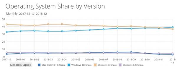 Windows 7 退休倒计时:为了安全考虑 企业该准备迁移到 Windows 10 了