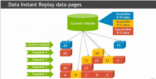 备份没做完也能恢复数据!这是什么操作?