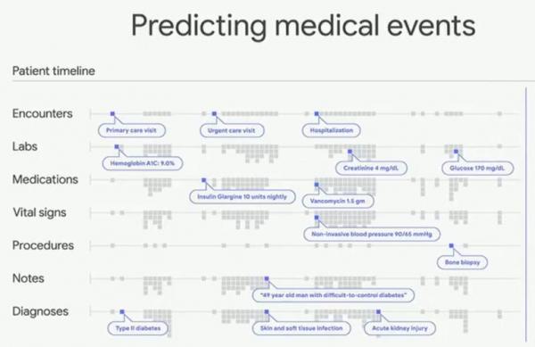 谷歌的深度学习系统旨在驾驭电子健康记录