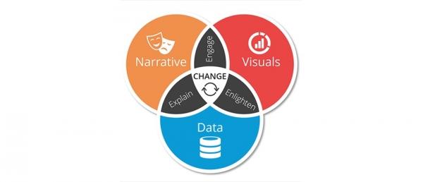 """为什么说数据的下一个十年,将由数据""""说书人""""定义?"""