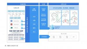 云杉�W�j�l布DeepFlow 5G核心�W�W�j功能服�毡O控方案
