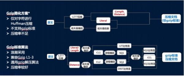 浪潮FPGA方案,节省80%磁盘空间和网络流量