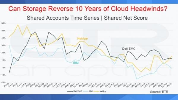 市场疲软之下数据存储厂商的挣扎求生