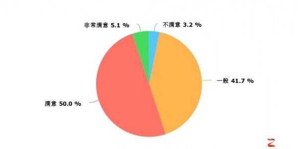 2018公有云实施调研报告