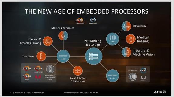 AMD首次推出嵌入式EPYC和Ryzen处理器