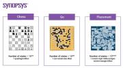 如何超越摩尔定律的束缚:AI为芯片设计指明新的道路