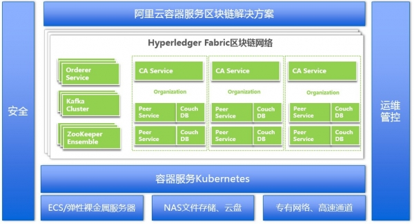 阿里云支持超级账本Fabric最新版    其区块链解决方案进入商用阶段