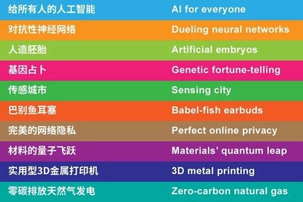 MIT评出全球十大突破性技术,阿里巴巴正研究其中4项