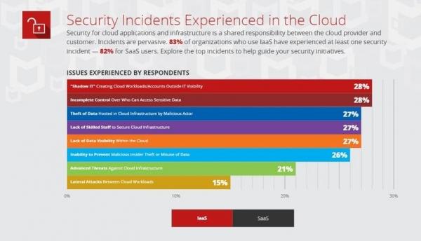 McAfee报告:有1/4的公有云用户遭遇过数据被盗