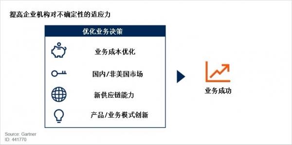 贸易摩擦背景下的中国企业首席信息官该如何运筹帷幄