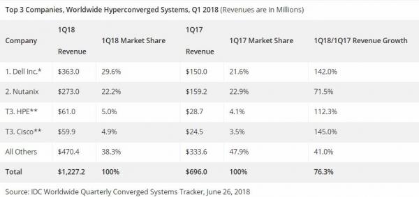 IDC:2018年第一季度全球融合系统收入同比增长19.6%