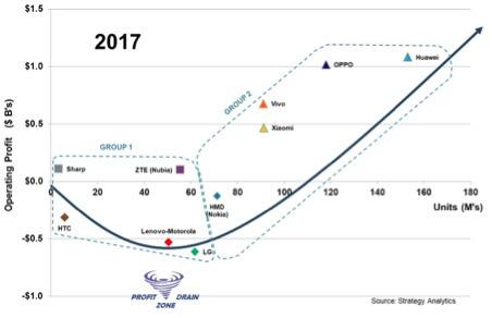 5G炒作周期即将陷入困境:需要补贴!