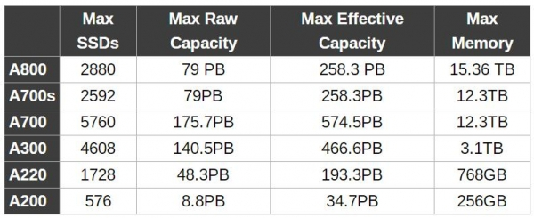NetApp全身心投入基于光纤通道的FC-NVMe