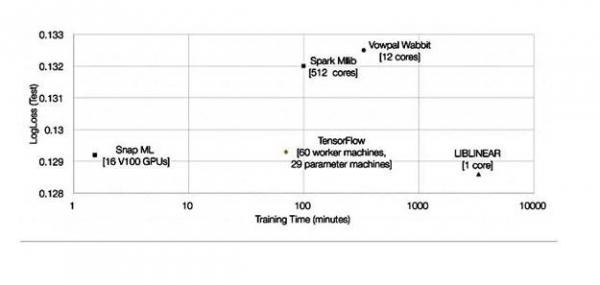 IBM称旗下的Snap机器学习库比TensorFlow快46倍