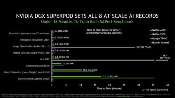 打破MLPerf基准测试16项AI性能纪录 NVIDIA迎来AI全新里程碑
